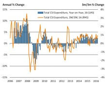 Wet weather hits the high street, but consumer spending maintains growth at end of Q1