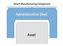 Industri 4.0 – Rapport lyfter fram IEC-standarder som grund för industrins digitalisering.