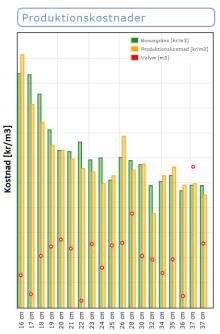 Episcope ökar sågverkens effektivitet med ökat personalengagemang genom bonussystem