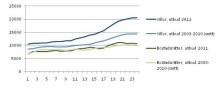 Första halvan av bostadsåret 2011: Rekordstort utbud och höga priser