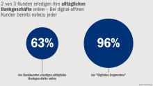 """Digitale Revolution im Retail-Banking"" – Dogma 3: Online revolutioniert das Retail-Banking"