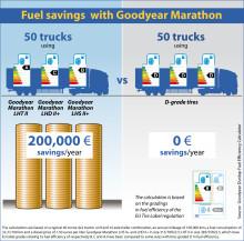 Med Goodyears 'drömuppställning' kan åkerier spara mer än 1 500 000 SEK om året
