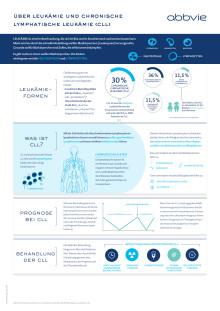 Factsheet: Leukämie und CLL