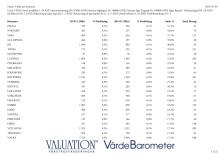 Värde per kommun 2015