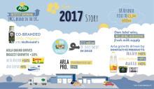Arla Foods UK annual results unveil increasing revenues