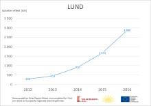 Starkt stöd för solceller i Lund