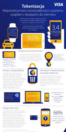 Tokenizacja a urządzenia z dostępem do internetu_infografika