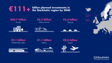 Infograph: Investment Potential in the Stockholm Region 2019-2014