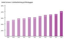 Stor ökning av andelen kvinnor som är chefer på Riksbyggen