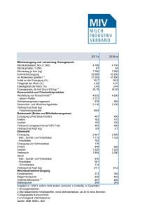 Überblick über den deutschen Milchmarkt 2018
