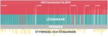 Påminnelse! Pressinbjudan: Lansering av Panorama – en visualisering av Sveriges klimatomställning