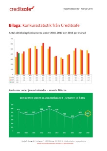 Bilaga - Creditsafe konkursstatistik januari 2018