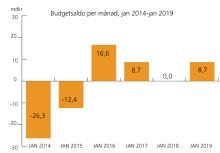 Överskott i statens budget i januari