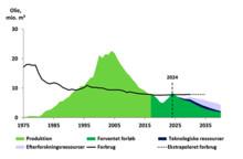 Danmark bliver nettoimportør af olie