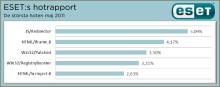 ESET:s hotrapport maj – Skadlig kod via webbsidor i Sverige