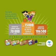 Pågenin ja Suomen Olympiakomitean kampanjassa ennätystulos - Liikuntavälineitä yhteensä yli 106 000 lapselle