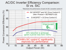 ROHM's New 1700V SiC MOSFET --- Jump-start prototyping and development by combining with ROHM's control IC and evaluation board