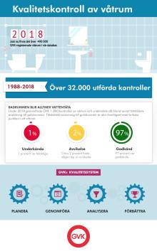 Fortsatt god utveckling för täta badrum - statistik från GVK 2018