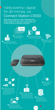 Canon Connect Station CS100 Infographic