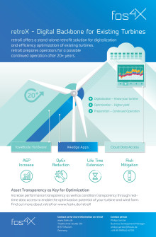 retroX – Digital Backbone for Existing Turbines