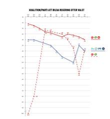 Jämnare odds på nästa regering