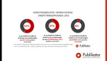 2 av 3 verkstäder i Norrland ska öka omsättningen under 2015
