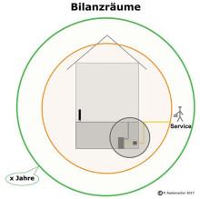,Grünes' Bauen in der Praxis - Teil 2