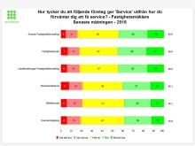 Svensk Fastighetsförmedling bäst på service i samband med bostadsaffären