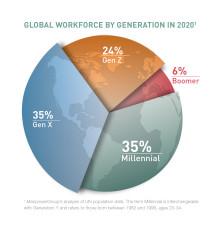 Avliver mytene om generasjon Y
