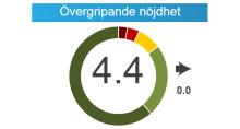 Nöjda kunder hos Folktandvården Stockholm