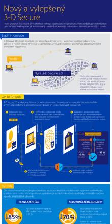 Infografika - Rychlejší a bezpečnější platby online s 3-D Secure 2.0
