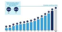E-handelstillväxten 2017
