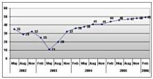 Stark ökning av nya jobb hos de kunskapsbaserade tillväxtföretagen
