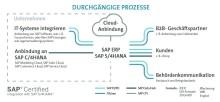 Prozessintegrationslösung FIS/xee für eInvoicing im europäischen Ausland im Einsatz