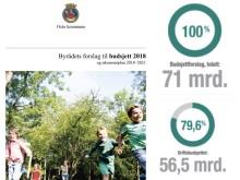 Oslobudsjettet for 2018