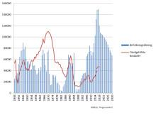 Fortsatt stark byggutveckling enligt konjunkturrapport