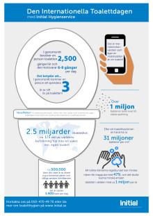 Infografik - Internationella Toalettdagen