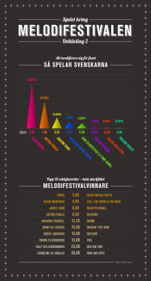 Infografik Melodifestivalen deltävling 2