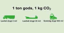 Ett ton, ett kilo, hur många kilometer?