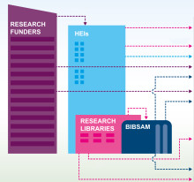 Universities and funders share cost of open access publishing in new agreement