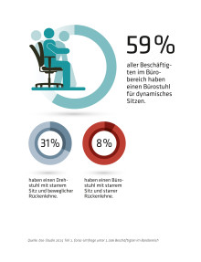 Trotz deutlicher Fortschritte herrscht Nachholbedarf - Forsa-Umfrage beschäftigt sich mit der Ausstattung von Büroarbeitsplätzen