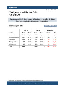 Försäljning nya bilar PB 2018-01