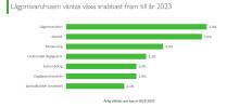 Marknadsutsikter 2023: Restaurangerna spås fortsätta ta andelar från dagligvaruhandeln