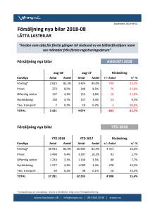 Försäljning nya bilar LLB 2018-08