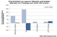 Svensk byggmarknad är på uppgång