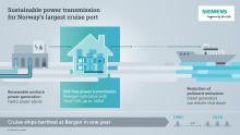 BKK Nett tar i bruk miljøvennlig teknologi i verdensklasse