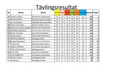 Tävlingsresultat Kvaltävling till Yrkes-SM i Uddevalla