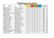 Tävlingsresultat från Linköping