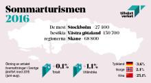 Sommarturismen 2016: Liten ökning av gästnätter och fler långväga besökare