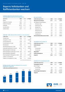 Kennzahlen 2019 der bayerischen Volksbanken und Raiffeisenbanken